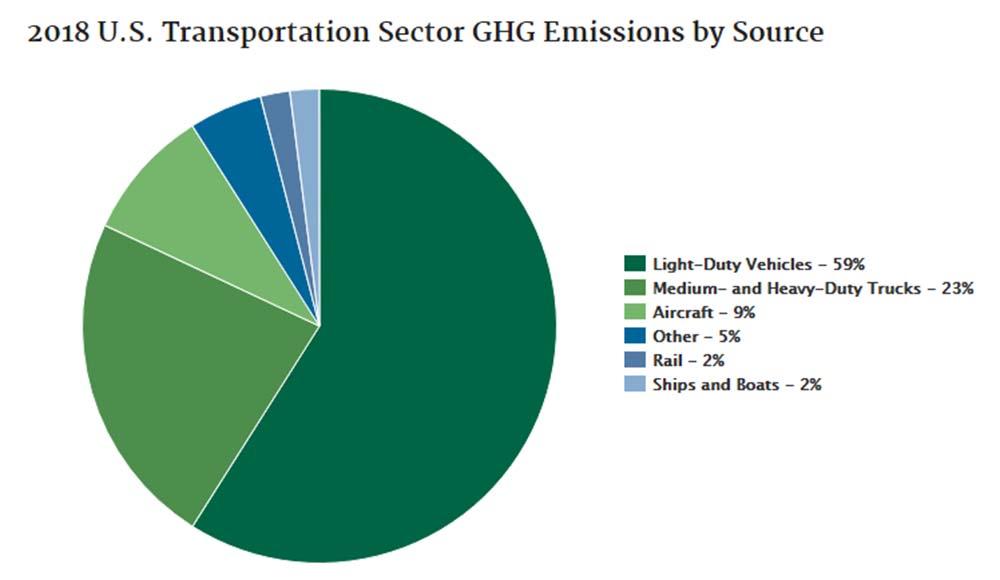 Hydrogen is the New Diesel - Plug Power